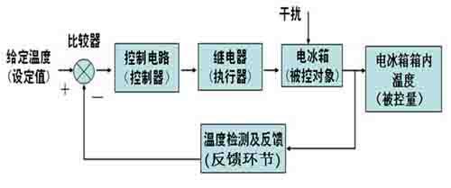 闭环控制系统的方框结构及与实际系统的对应关系      有错误的电冰箱